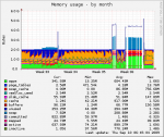 20090909localhost.localdomain-memory-month.png
